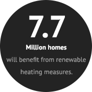Renewable Energy - 7.7 million homes